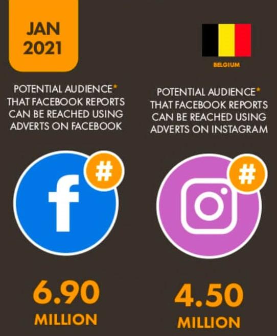 Nombre utilisateurs Facebook et Instagram en Belgique